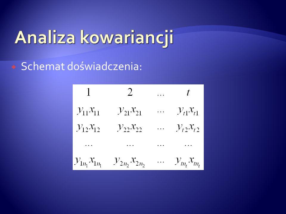 Gdzie: Yij – j-ta obserwacja i-tego obiektu dla cechy Y μ – średnia ogólna A i – efekt stały i-tego obiektu x ij – obserwacja cechy X - średnia dla cechy X β – współczynnik regresji liniowej zmiennej Y względem zmiennej X eij – błąd losowy