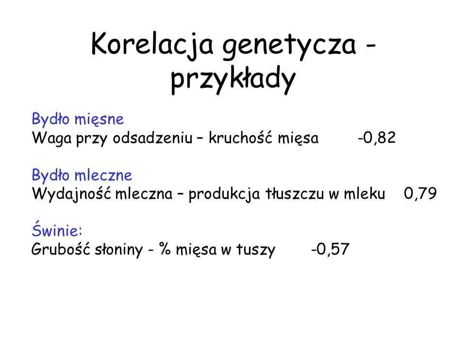 Korelacja genetycza - przykłady Bydło mięsne Waga przy odsadzeniu – kruchość mięsa-0,82 Bydło mleczne Wydajność mleczna – produkcja tłuszczu w mleku0,