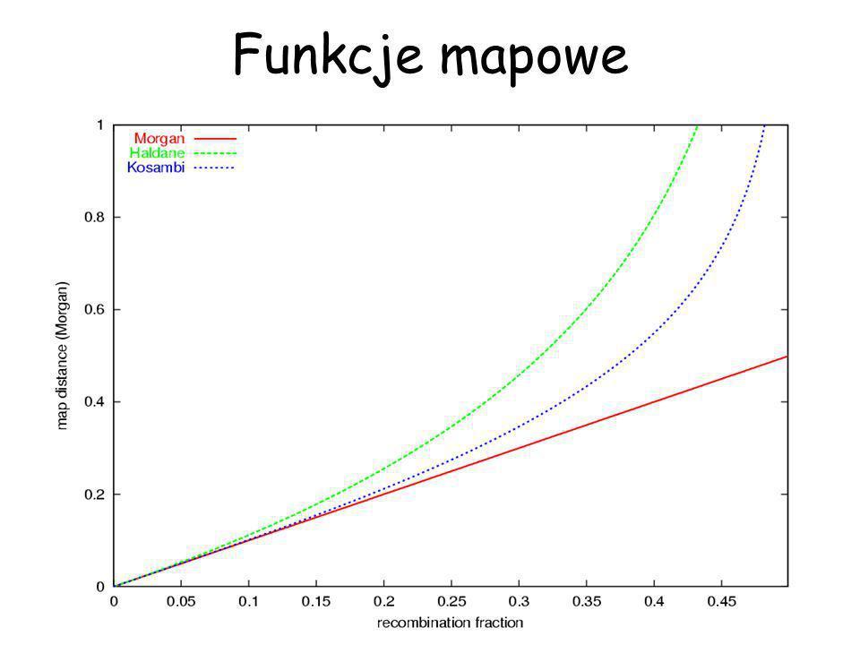 Nierównowaga gametyczna Qq Mp Q p M +Dp q p M -D mp Q p m -Dp q p m +D QTL marker...gdy haplotypy występują w populacji w innych proporcjach niż wynika to z częstości genów