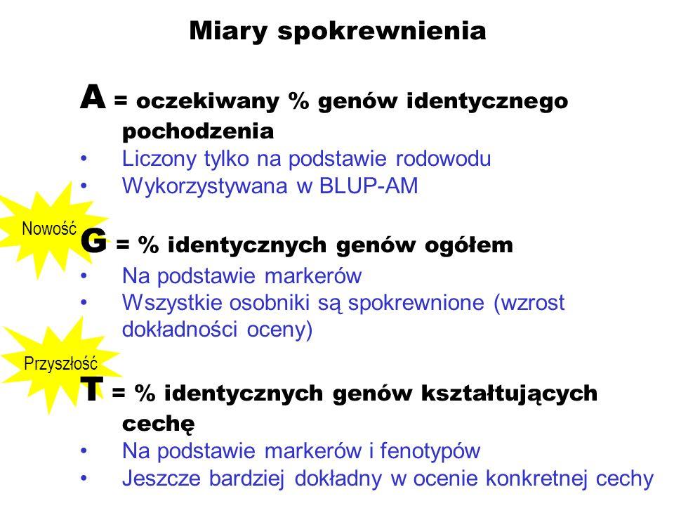 Przyszłość Miary spokrewnienia Nowość A = oczekiwany % genów identycznego pochodzenia Liczony tylko na podstawie rodowodu Wykorzystywana w BLUP-AM G =