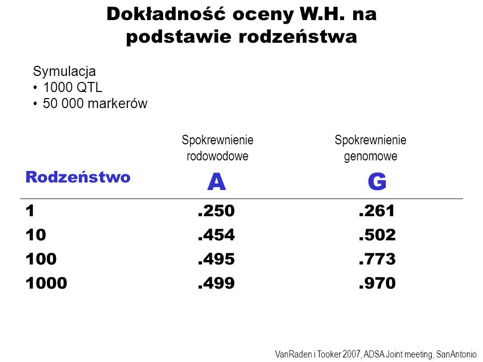 Dokładność oceny W.H. na podstawie rodzeństwa Rodzeństwo AG 1.250.261 10.454.502 100.495.773 1000.499.970 Symulacja 1000 QTL 50 000 markerów VanRaden