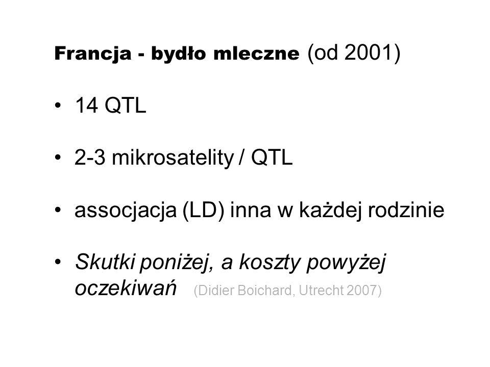 Francja - bydło mleczne (od 2001) 14 QTL 2-3 mikrosatelity / QTL assocjacja (LD) inna w każdej rodzinie Skutki poniżej, a koszty powyżej oczekiwań (Di