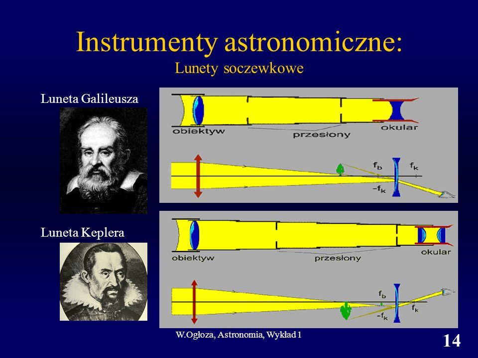W.Ogłoza, Astronomia, Wykład 1 14 Instrumenty astronomiczne: Lunety soczewkowe Luneta Galileusza Luneta Keplera