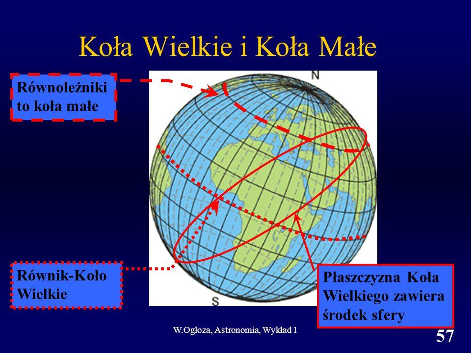 W.Ogłoza, Astronomia, Wykład 1 57 Koła Wielkie i Koła Małe Równik-Koło Wielkie Równoleżniki to koła małe Płaszczyzna Koła Wielkiego zawiera środek sfery