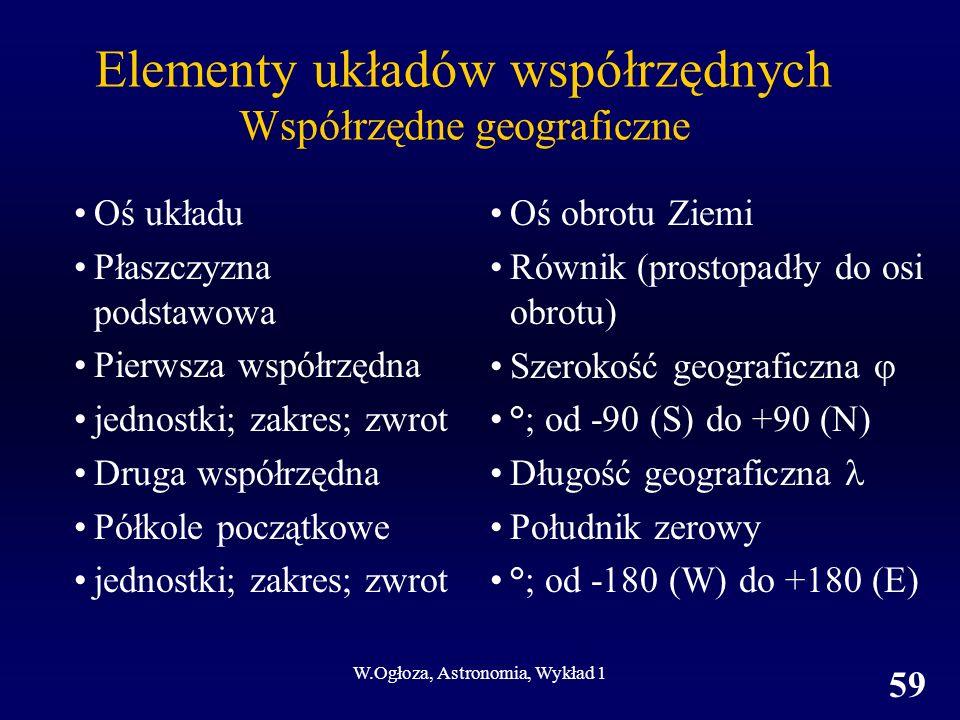 W.Ogłoza, Astronomia, Wykład 1 59 Elementy układów współrzędnych Współrzędne geograficzne Oś układu Płaszczyzna podstawowa Pierwsza współrzędna jednostki; zakres; zwrot Druga współrzędna Półkole początkowe jednostki; zakres; zwrot Oś obrotu Ziemi Równik (prostopadły do osi obrotu) Szerokość geograficzna °; od -90 (S) do +90 (N) Długość geograficzna Południk zerowy °; od -180 (W) do +180 (E)