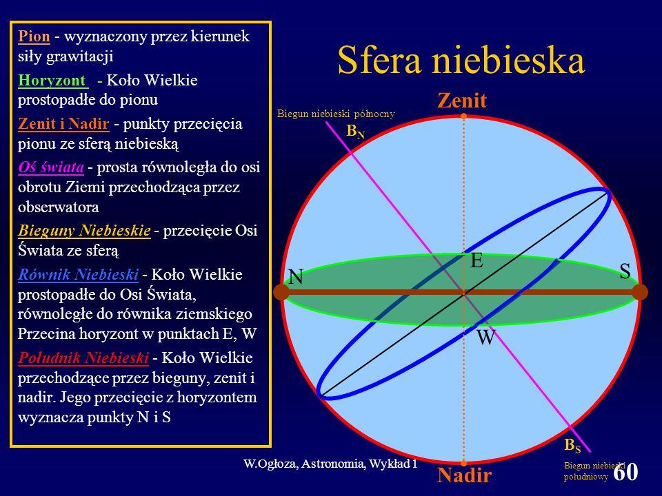 W.Ogłoza, Astronomia, Wykład 1 60 Pion - wyznaczony przez kierunek siły grawitacji Horyzont - Koło Wielkie prostopadłe do pionu Zenit i Nadir - punkty przecięcia pionu ze sferą niebieską Oś świata - prosta równoległa do osi obrotu Ziemi przechodząca przez obserwatora Bieguny Niebieskie - przecięcie Osi Świata ze sferą Równik Niebieski - Koło Wielkie prostopadłe do Osi Świata, równoległe do równika ziemskiego Przecina horyzont w punktach E, W Południk Niebieski - Koło Wielkie przechodzące przez bieguny, zenit i nadir.