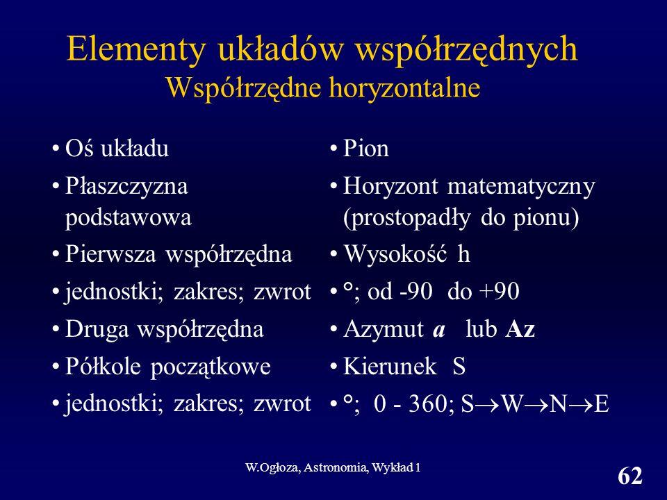 W.Ogłoza, Astronomia, Wykład 1 62 Elementy układów współrzędnych Współrzędne horyzontalne Oś układu Płaszczyzna podstawowa Pierwsza współrzędna jednostki; zakres; zwrot Druga współrzędna Półkole początkowe jednostki; zakres; zwrot Pion Horyzont matematyczny (prostopadły do pionu) Wysokość h °; od -90 do +90 Azymut a lub Az Kierunek S °; 0 - 360; S W N E