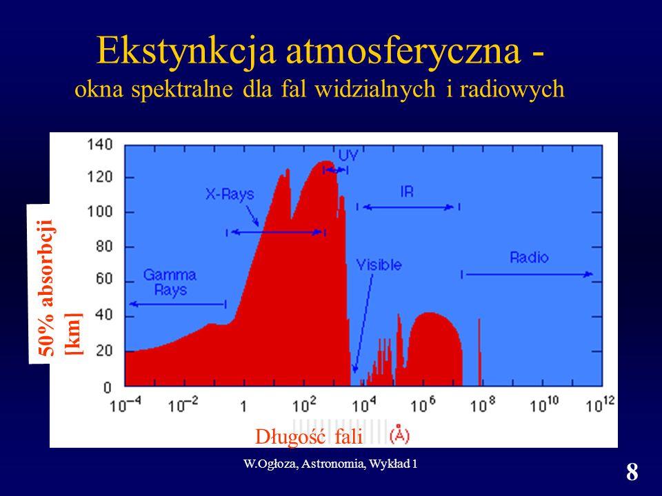 W.Ogłoza, Astronomia, Wykład 1 8 Ekstynkcja atmosferyczna - okna spektralne dla fal widzialnych i radiowych Długość fali 50% absorbcji [km]