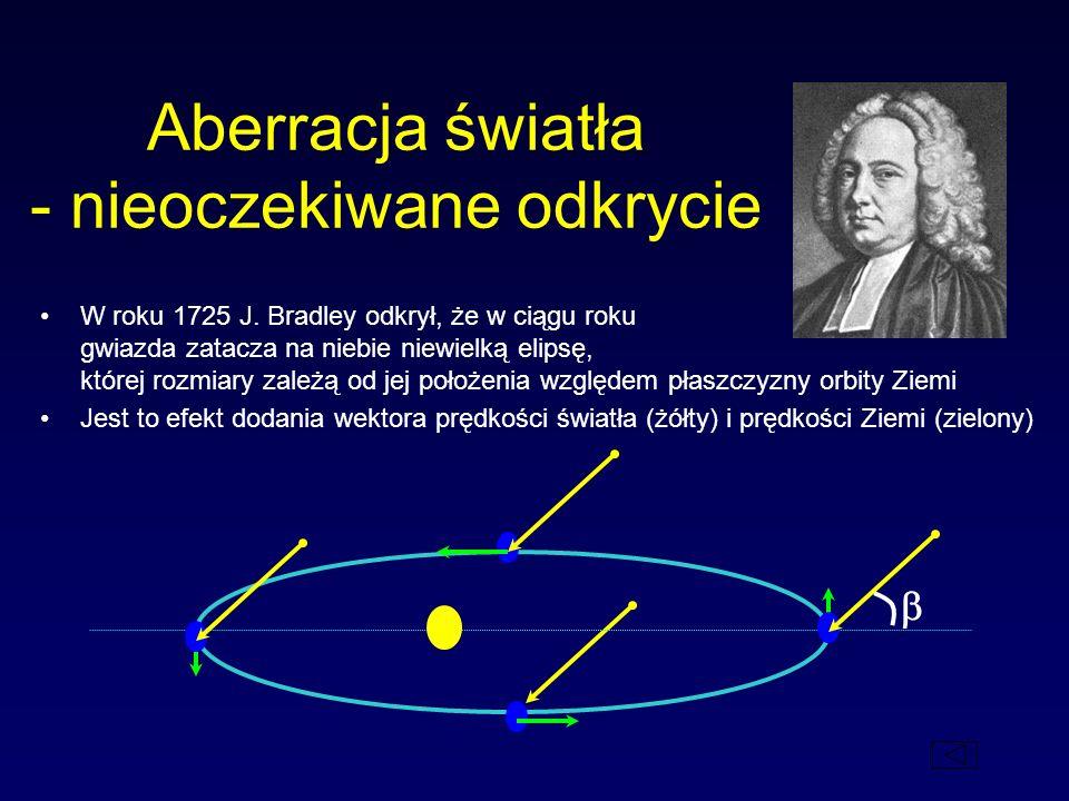 Aberracja światła - nieoczekiwane odkrycie W roku 1725 J. Bradley odkrył, że w ciągu roku gwiazda zatacza na niebie niewielką elipsę, której rozmiary