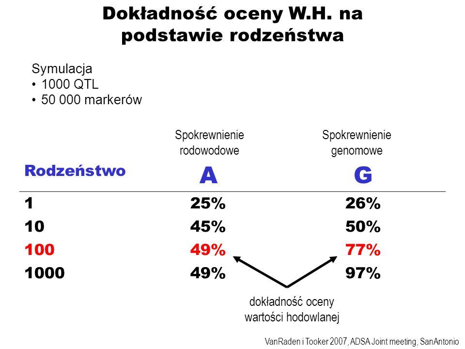 Dokładność oceny W.H. na podstawie rodzeństwa Rodzeństwo AG 125%26% 1045%50% 10049%77% 100049%97% Symulacja 1000 QTL 50 000 markerów VanRaden i Tooker