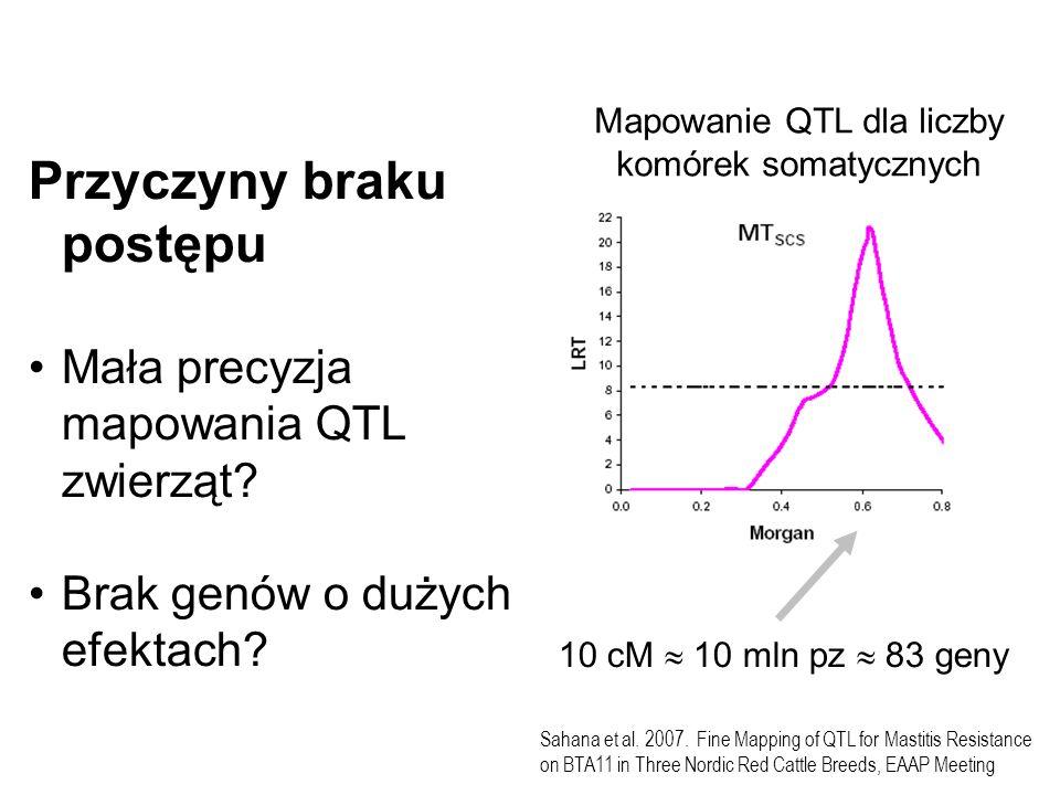 Przyczyny braku postępu Mała precyzja mapowania QTL zwierząt? Brak genów o dużych efektach? Sahana et al. 2007. Fine Mapping of QTL for Mastitis Resis