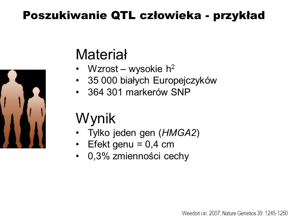 Materiał Wzrost – wysokie h 2 35 000 białych Europejczyków 364 301 markerów SNP Wynik Tylko jeden gen (HMGA2) Efekt genu = 0,4 cm 0,3% zmienności cech