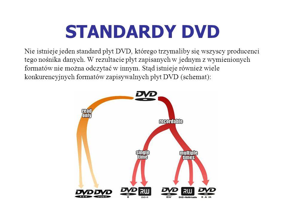 STANDARDY DVD Nie istnieje jeden standard płyt DVD, którego trzymaliby się wszyscy producenci tego nośnika danych. W rezultacie płyt zapisanych w jedn