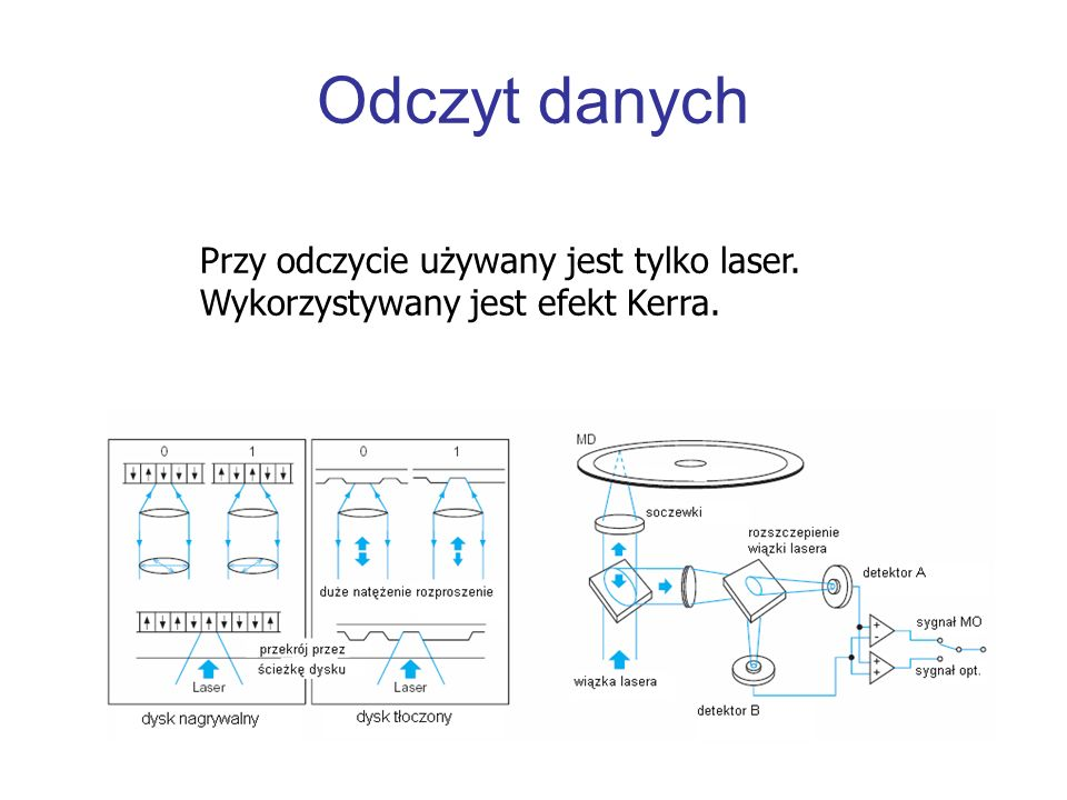 Odczyt danych Przy odczycie używany jest tylko laser. Wykorzystywany jest efekt Kerra.