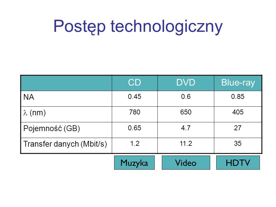 MuzykaVideoHDTV CDDVDBlue-ray NA 0.450.60.85 (nm) 780650405 Pojemność (GB) 0.654.727 Transfer danych (Mbit/s) 1.211.235 Postęp technologiczny