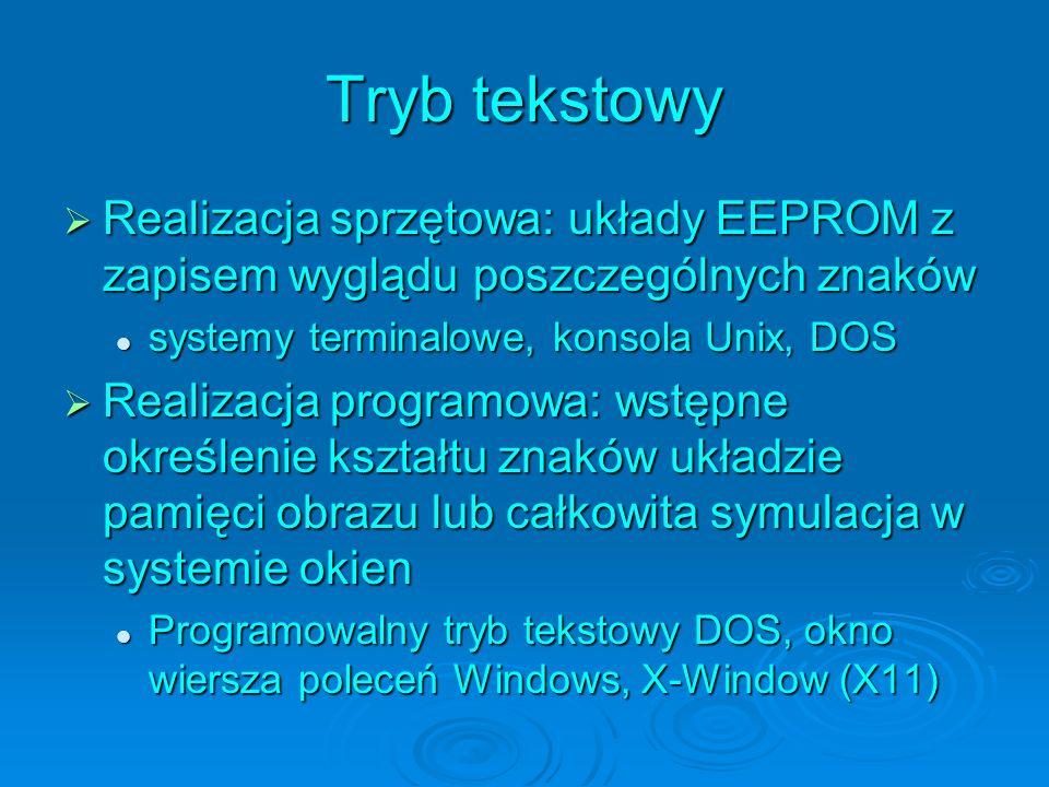 Tryb tekstowy Realizacja sprzętowa: układy EEPROM z zapisem wyglądu poszczególnych znaków Realizacja sprzętowa: układy EEPROM z zapisem wyglądu poszczególnych znaków systemy terminalowe, konsola Unix, DOS systemy terminalowe, konsola Unix, DOS Realizacja programowa: wstępne określenie kształtu znaków układzie pamięci obrazu lub całkowita symulacja w systemie okien Realizacja programowa: wstępne określenie kształtu znaków układzie pamięci obrazu lub całkowita symulacja w systemie okien Programowalny tryb tekstowy DOS, okno wiersza poleceń Windows, X-Window (X11) Programowalny tryb tekstowy DOS, okno wiersza poleceń Windows, X-Window (X11)
