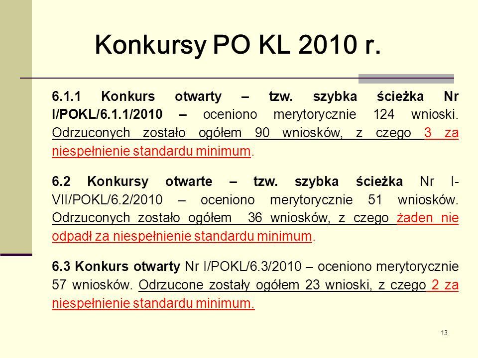 13 Konkursy PO KL 2010 r. 6.1.1 Konkurs otwarty – tzw.