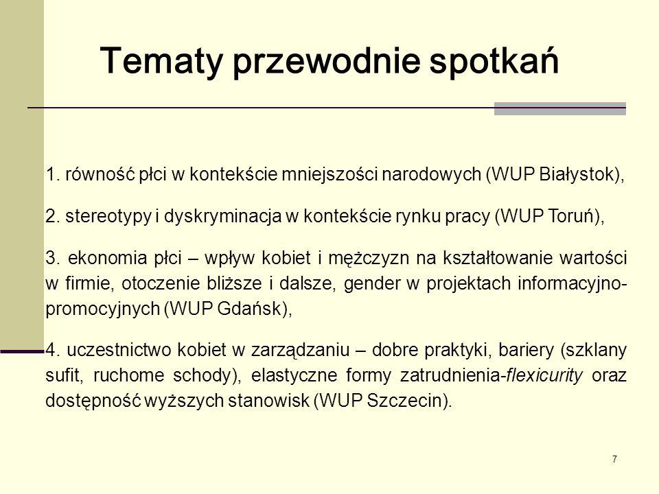 7 1. równość płci w kontekście mniejszości narodowych (WUP Białystok), 2.