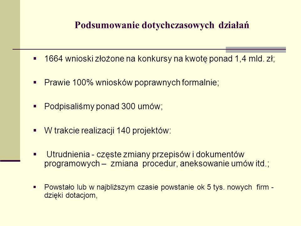Podsumowanie dotychczasowych działań 1664 wnioski złożone na konkursy na kwotę ponad 1,4 mld. zł; Prawie 100% wniosków poprawnych formalnie; Podpisali