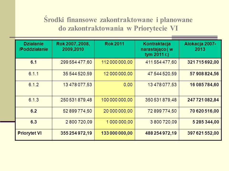 Środki finansowe zakontraktowane i planowane do zakontraktowania w Priorytecie VI Działanie /Poddziałanie Rok 2007, 2008, 2009,2010 Rok 2011Kontraktacja narastająco ( w tym 2011 r.) Alokacja 2007- 2013 6.1299 554 477,60112 000 000,00411 554 477,60321 715 692,00 6.1.135 544 520,5912 000 000,0047 544 520,5957 908 824,56 6.1.213 478 077,530,0013 478 077,53 16 085 784,60 6.1.3250 531 879,48100 000 000,00350 531 879,48247 721 082,84 6.252 899 774,5020 000 000,0072 899 774,5070 620 516,00 6.32 800 720,091 000 000,003 800 720,095 285 344,00 Priorytet VI355 254 972,19133 000 000,00488 254 972,19397 621 552,00