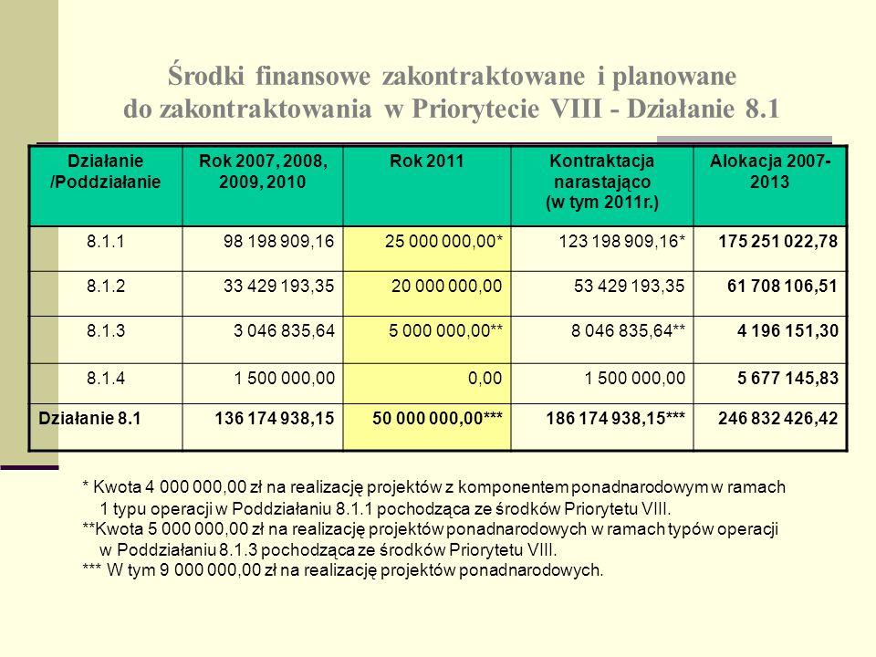 Środki finansowe zakontraktowane i planowane do zakontraktowania w Priorytecie VIII - Działanie 8.1 Działanie /Poddziałanie Rok 2007, 2008, 2009, 2010 Rok 2011Kontraktacja narastająco (w tym 2011r.) Alokacja 2007- 2013 8.1.198 198 909,1625 000 000,00*123 198 909,16*175 251 022,78 8.1.233 429 193,3520 000 000,0053 429 193,3561 708 106,51 8.1.33 046 835,645 000 000,00**8 046 835,64**4 196 151,30 8.1.41 500 000,000,001 500 000,005 677 145,83 Działanie 8.1136 174 938,1550 000 000,00***186 174 938,15***246 832 426,42 * Kwota 4 000 000,00 zł na realizację projektów z komponentem ponadnarodowym w ramach 1 typu operacji w Poddziałaniu 8.1.1 pochodząca ze środków Priorytetu VIII.