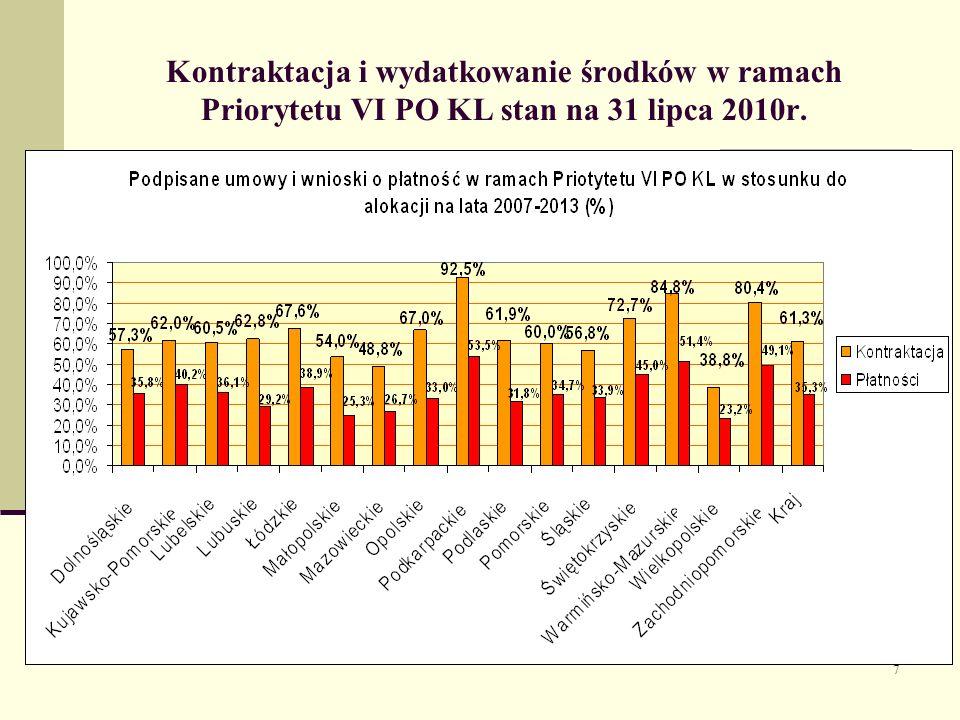 7 Kontraktacja i wydatkowanie środków w ramach Priorytetu VI PO KL stan na 31 lipca 2010r.