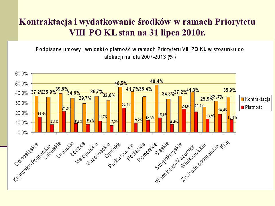 Kontraktacja i wydatkowanie środków w ramach Priorytetu VIII PO KL stan na 31 lipca 2010r.