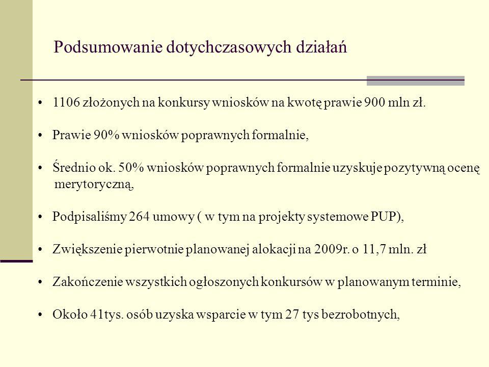 Podsumowanie dotychczasowych działań 1106 złożonych na konkursy wniosków na kwotę prawie 900 mln zł. Prawie 90% wniosków poprawnych formalnie, Średnio