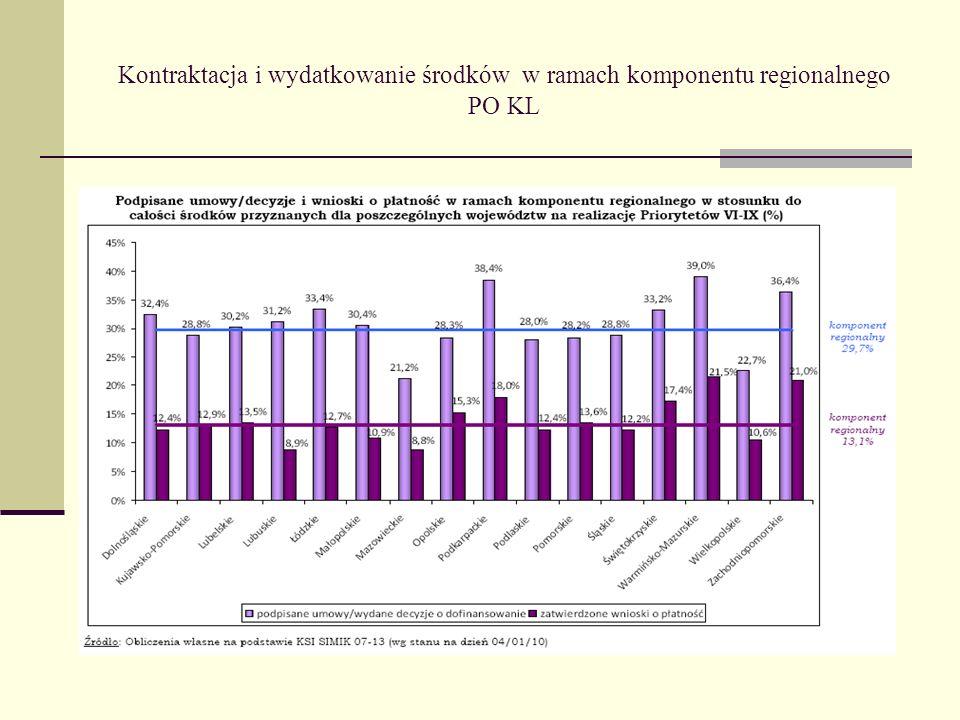 Kontraktacja i wydatkowanie środków w ramach komponentu regionalnego PO KL
