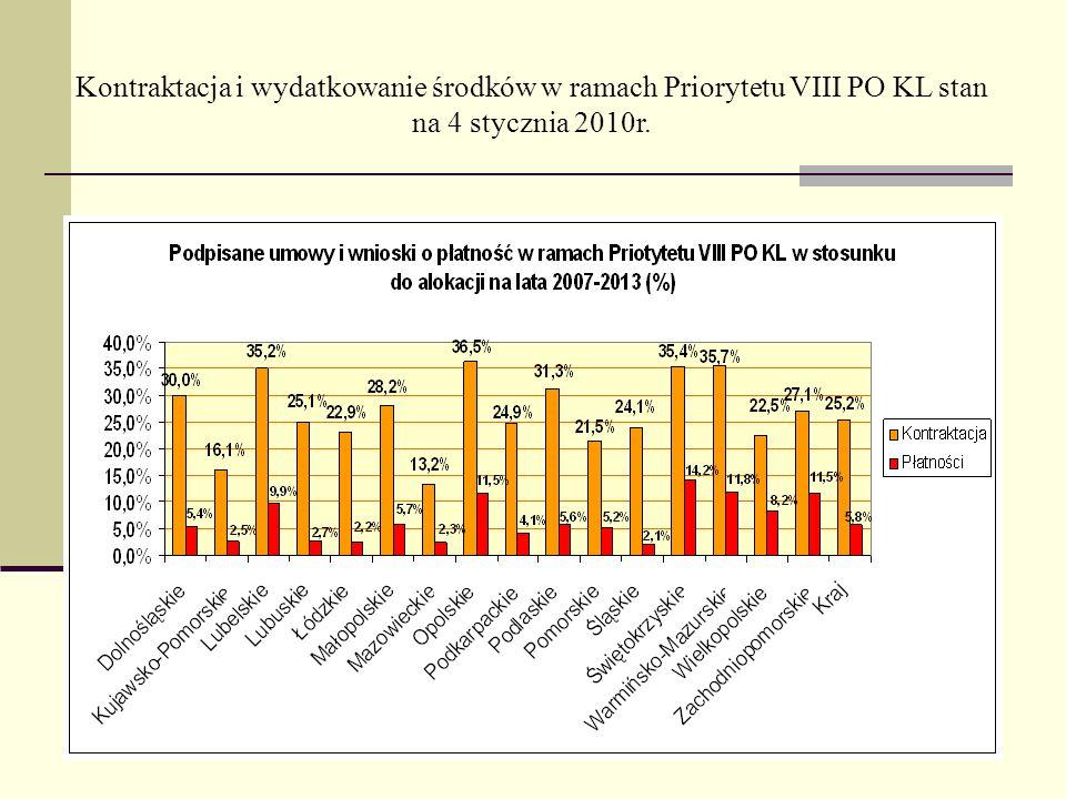 Kontraktacja i wydatkowanie środków w ramach Priorytetu VIII PO KL stan na 4 stycznia 2010r.