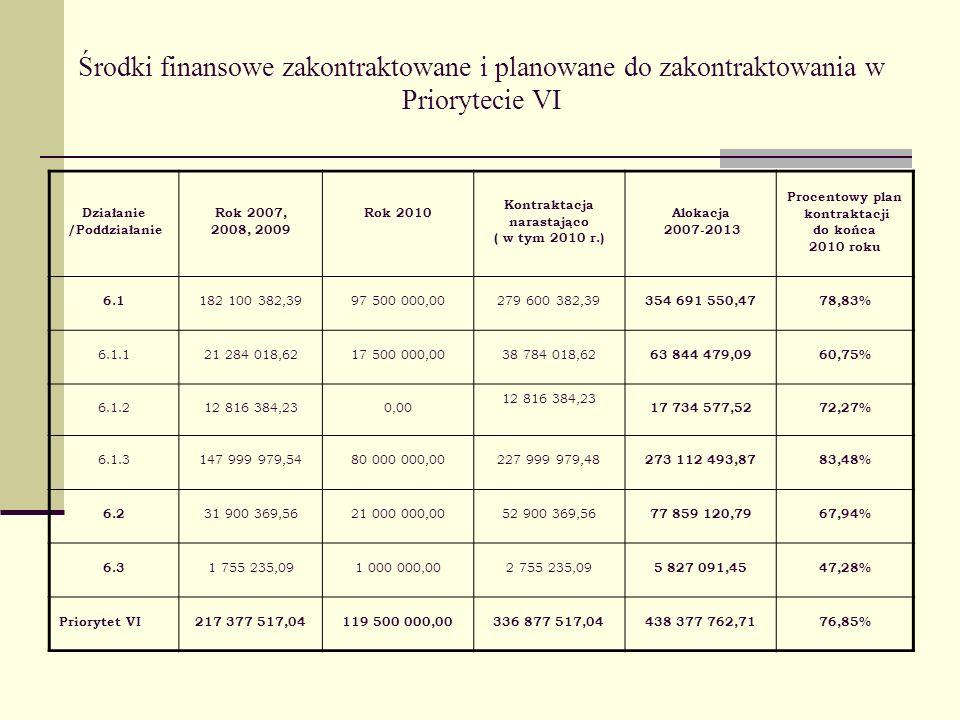 Środki finansowe zakontraktowane i planowane do zakontraktowania w Priorytecie VI Działanie /Poddziałanie Rok 2007, 2008, 2009 Rok 2010 Kontraktacja narastająco ( w tym 2010 r.) Alokacja 2007-2013 Procentowy plan kontraktacji do końca 2010 roku 6.1 182 100 382,3997 500 000,00279 600 382,39 354 691 550,4778,83% 6.1.121 284 018,6217 500 000,0038 784 018,62 63 844 479,0960,75% 6.1.212 816 384,230,00 12 816 384,23 17 734 577,5272,27% 6.1.3147 999 979,5480 000 000,00227 999 979,48 273 112 493,8783,48% 6.2 31 900 369,5621 000 000,0052 900 369,56 77 859 120,7967,94% 6.3 1 755 235,091 000 000,002 755 235,09 5 827 091,4547,28% Priorytet VI217 377 517,04119 500 000,00336 877 517,04438 377 762,7176,85%