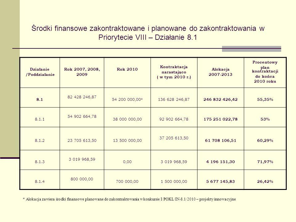 Środki finansowe zakontraktowane i planowane do zakontraktowania w Priorytecie VIII – Działanie 8.1 Działanie /Poddziałanie Rok 2007, 2008, 2009 Rok 2010 Kontraktacja narastająco ( w tym 2010 r.) Alokacja 2007-2013 Procentowy plan kontraktacji do końca 2010 roku 8.1 82 428 246,87 54 200 000,00*136 628 246,87 246 832 426,4255,35% 8.1.1 54 902 664,78 38 000 000,0092 902 664,78 175 251 022,7853% 8.1.223 705 613,5013 500 000,00 37 205 613,50 61 708 106,5160,29% 8.1.3 3 019 968,59 0,003 019 968,59 4 196 151,3071,97% 8.1.4 800 000,00 700 000,001 500 000,00 5 677 145,8326,42% * Alokacja zawiera środki finansowe planowane do zakontraktowania w konkursie I/POKL/IN-8.1/2010 – projekty innowacyjne