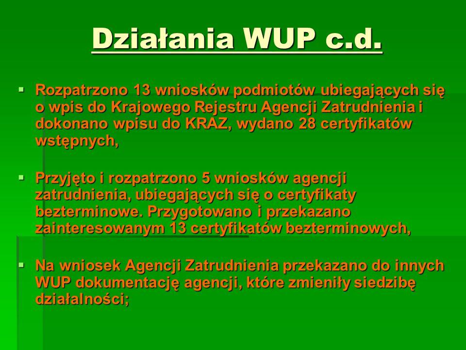 Działania WUP c.d. Rozpatrzono 13 wniosków podmiotów ubiegających się o wpis do Krajowego Rejestru Agencji Zatrudnienia i dokonano wpisu do KRAZ, wyda