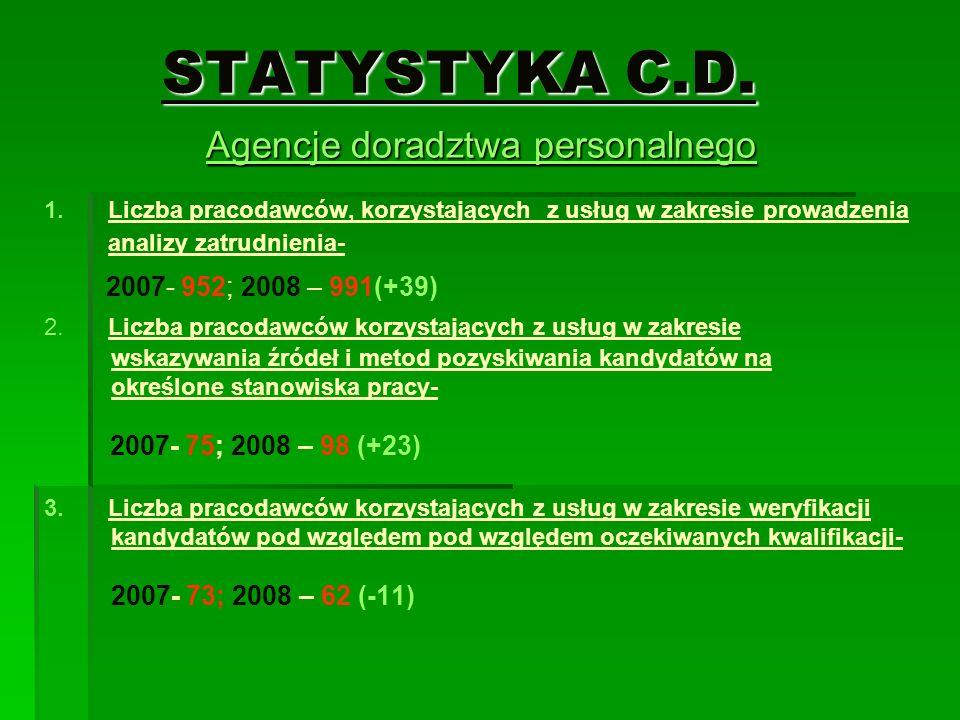 STATYSTYKA C.D. Agencje doradztwa personalnego 1. 1.Liczba pracodawców, korzystających z usług w zakresie prowadzenia analizy zatrudnienia- 2007- 952;