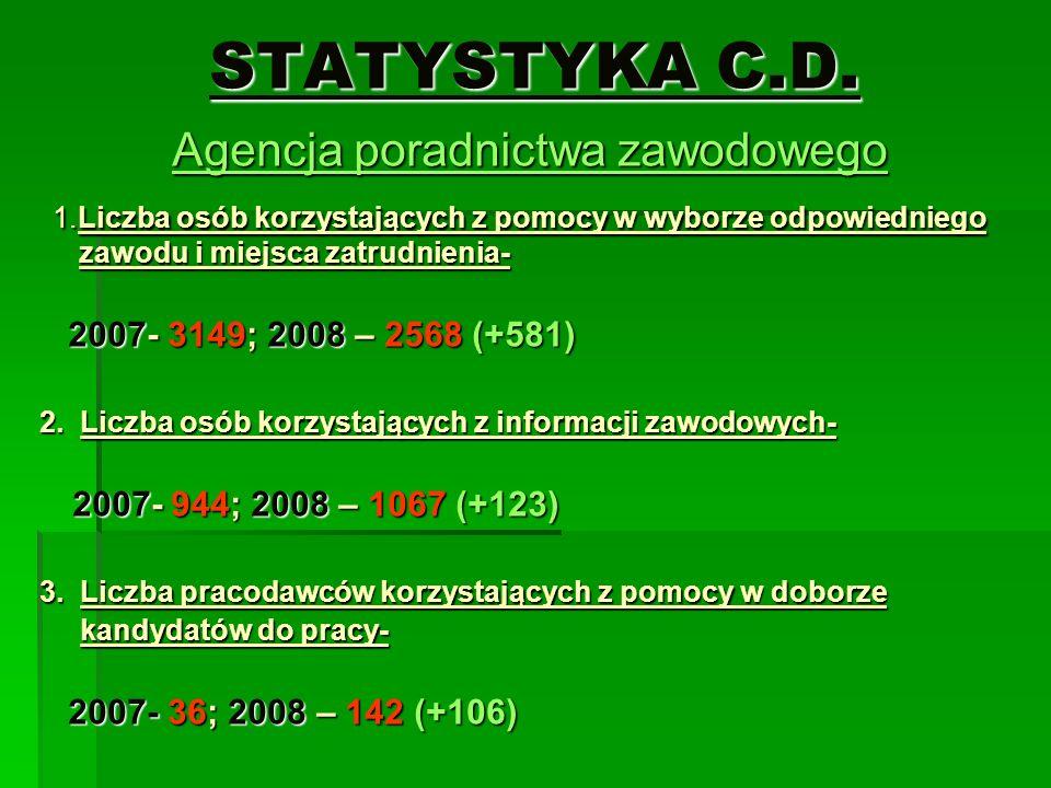 STATYSTYKA C.D. Agencja poradnictwa zawodowego 1.Liczba osób korzystających z pomocy w wyborze odpowiedniego zawodu i miejsca zatrudnienia- 1.Liczba o