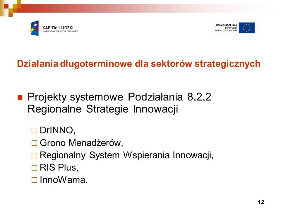 12 Działania długoterminowe dla sektorów strategicznych Projekty systemowe Podziałania 8.2.2 Regionalne Strategie Innowacji DrINNO, Grono Menadżerów, Regionalny System Wspierania Innowacji, RIS Plus, InnoWama.