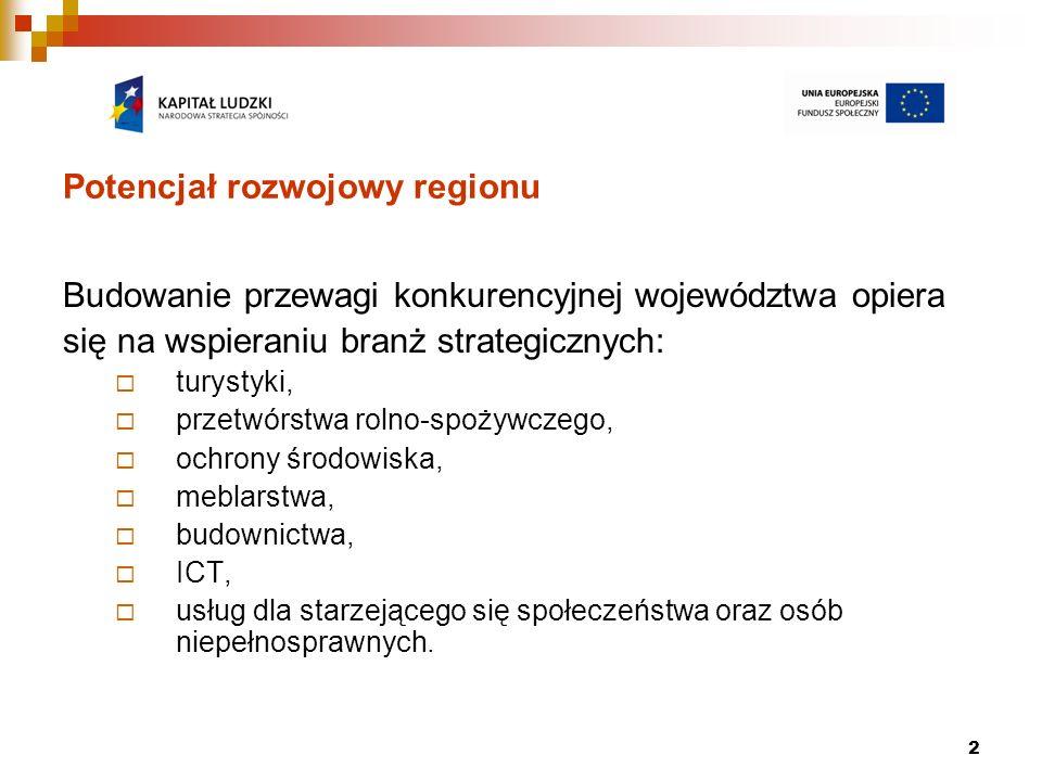 2 Potencjał rozwojowy regionu Budowanie przewagi konkurencyjnej województwa opiera się na wspieraniu branż strategicznych: turystyki, przetwórstwa rol