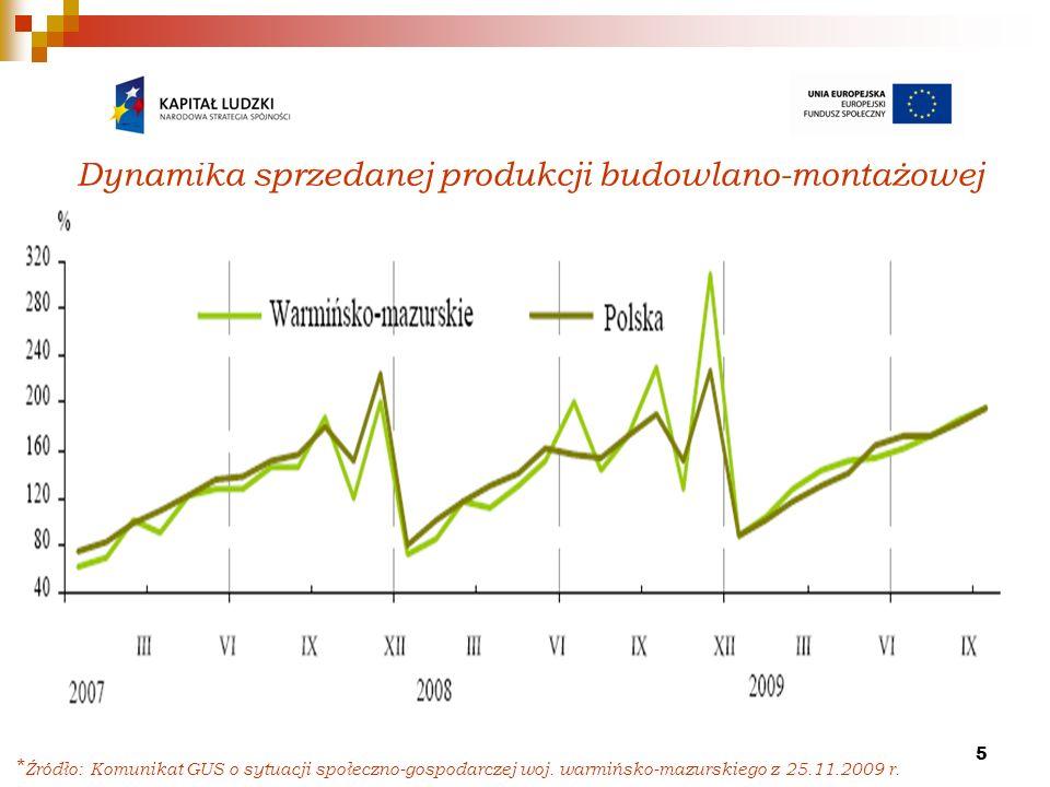 5 Dynamika sprzedanej produkcji budowlano-montażowej przeciętna miesięczna 2005=100 * Źródło: Komunikat GUS o sytuacji społeczno-gospodarczej woj.