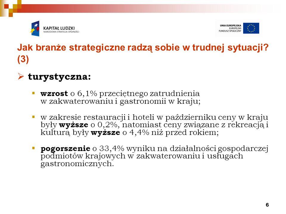 6 Jak branże strategiczne radzą sobie w trudnej sytuacji? (3) turystyczna: wzrost o 6,1% przeciętnego zatrudnienia w zakwaterowaniu i gastronomii w kr