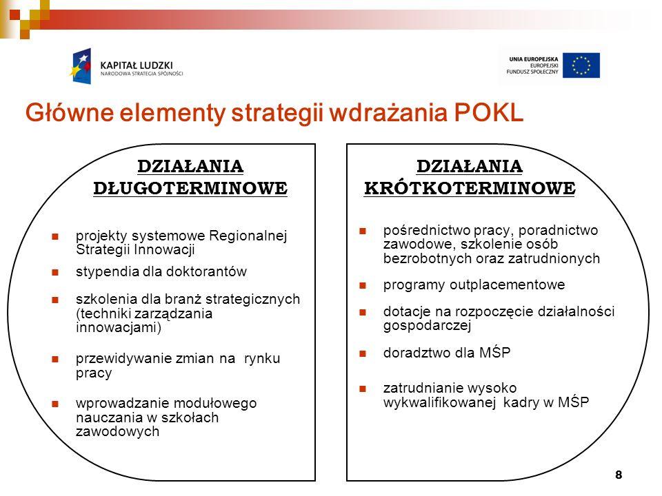 8 DZIAŁANIA KRÓTKOTERMINOWE DZIAŁANIA DŁUGOTERMINOWE Główne elementy strategii wdrażania POKL projekty systemowe Regionalnej Strategii Innowacji stype