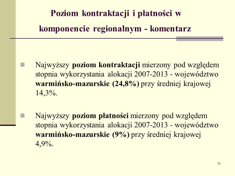 11 Poziom kontraktacji i płatności w komponencie regionalnym - komentarz Najwyższy poziom kontraktacji mierzony pod względem stopnia wykorzystania alokacji 2007-2013 - województwo warmińsko-mazurskie (24,8%) przy średniej krajowej 14,3%.