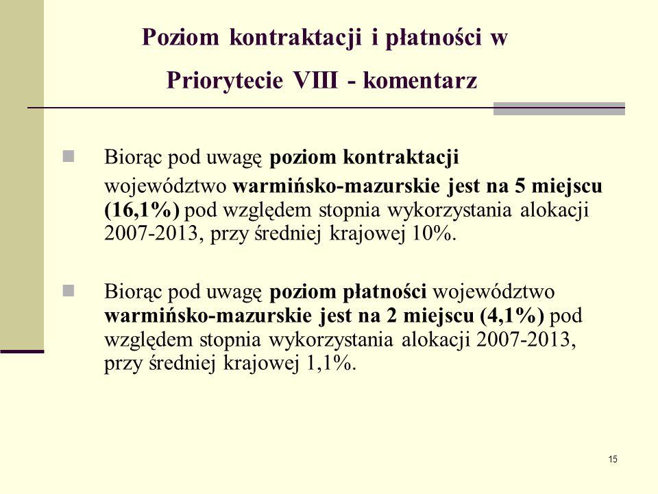 15 Poziom kontraktacji i płatności w Priorytecie VIII - komentarz Biorąc pod uwagę poziom kontraktacji województwo warmińsko-mazurskie jest na 5 miejscu (16,1%) pod względem stopnia wykorzystania alokacji 2007-2013, przy średniej krajowej 10%.