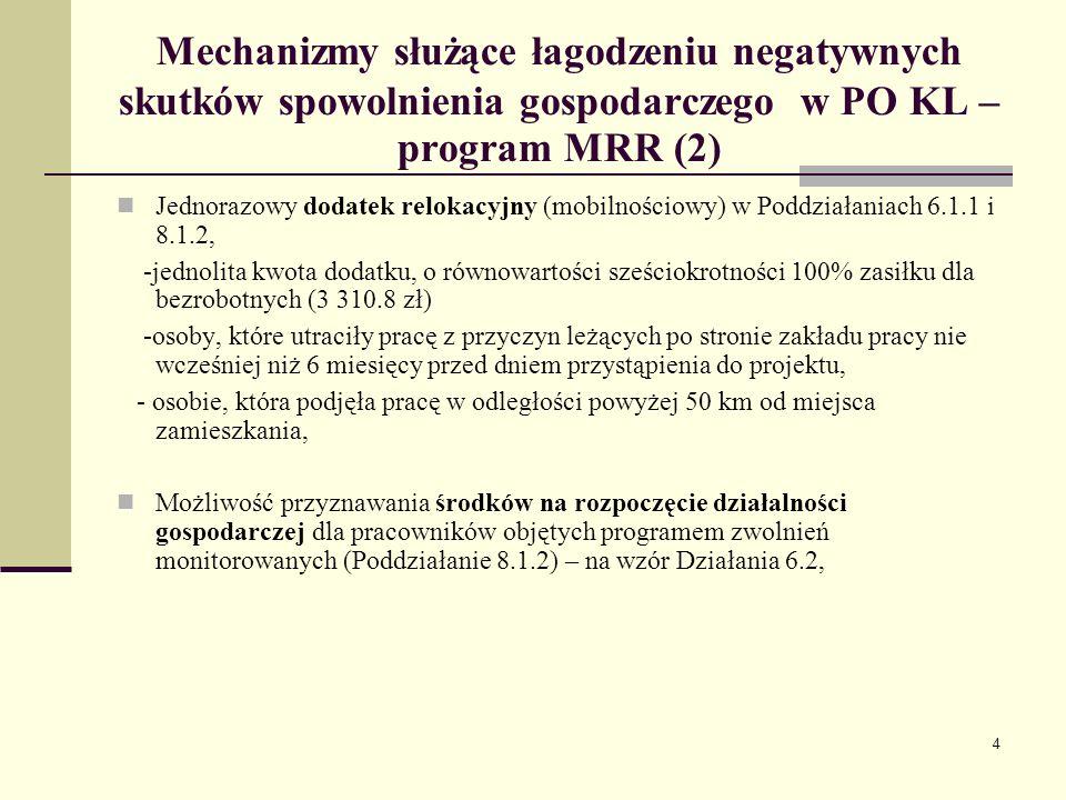 5 Mechanizmy służące łagodzeniu negatywnych skutków spowolnienia gospodarczego w PO KL – program MRR (3) Projekty,,szybkiego reagowania w zakresie reintegracji zawodowej osób dotkniętych negatywnymi skutkami spowolnienia gospodarczego (Poddziałanie 8.1.2)- outplacement, - Pracodawcy (w tym przedsiębiorcy) nie będą aplikować samodzielnie o wsparcie w ramach procedury konkursowej, lecz będą zgłaszać się o udzielenie wsparcia do realizatora projektu szybkiego reagowania (podmiot publiczny albo podmiot prywatny, któremu podmiot publiczny zleci realizację projektu), Wprowadzenie kryterium dostępu określającego próg udziału w projekcie osób zwolnionych z przyczyn zakładu pracy – w wysokości minimum 10% (Działanie 6.2, Poddziałanie 6.1.1, Poddziałanie 6.1.2) informacyjno-promocyjna – skierowana do przedsiębiorców, nastawiona na promowanie EFS.
