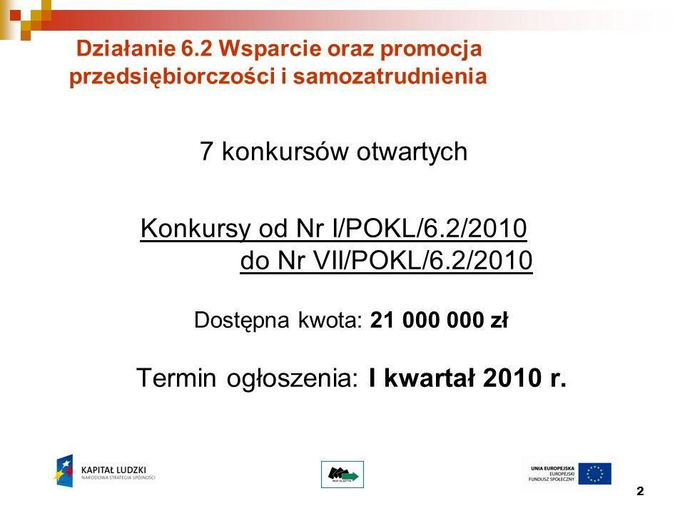 2 Działanie 6.2 Wsparcie oraz promocja przedsiębiorczości i samozatrudnienia 7 konkursów otwartych Konkursy od Nr I/POKL/6.2/2010 do Nr VII/POKL/6.2/2