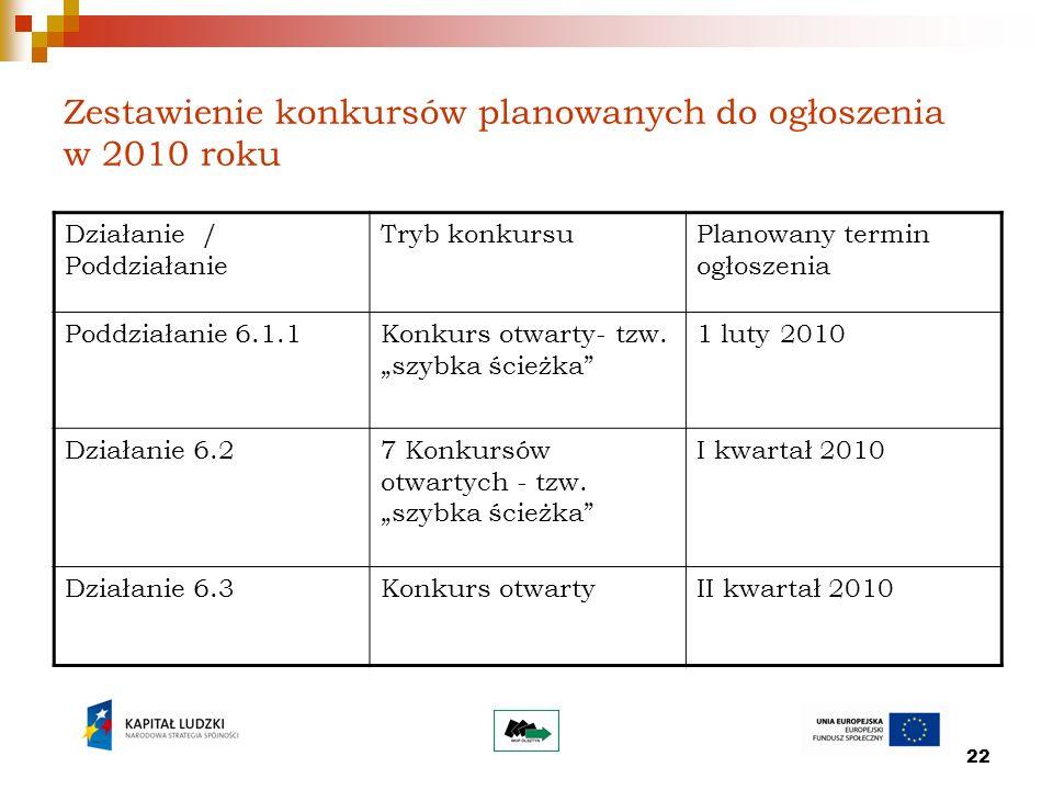 22 Zestawienie konkursów planowanych do ogłoszenia w 2010 roku Działanie / Poddziałanie Tryb konkursuPlanowany termin ogłoszenia Poddziałanie 6.1.1Kon