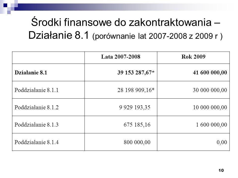 10 Środki finansowe do zakontraktowania – Działanie 8.1 (porównanie lat 2007-2008 z 2009 r ) Lata 2007-2008Rok 2009 Działanie 8.139 153 287,67*41 600