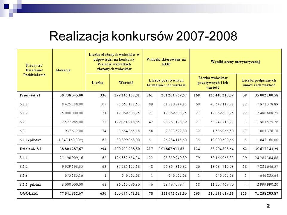 2 Realizacja konkursów 2007-2008 Priorytet/ Działanie/ Poddziałanie Alokacja Liczba złożonych wniosków w odpowiedzi na konkursy Wartość wszystkich zło