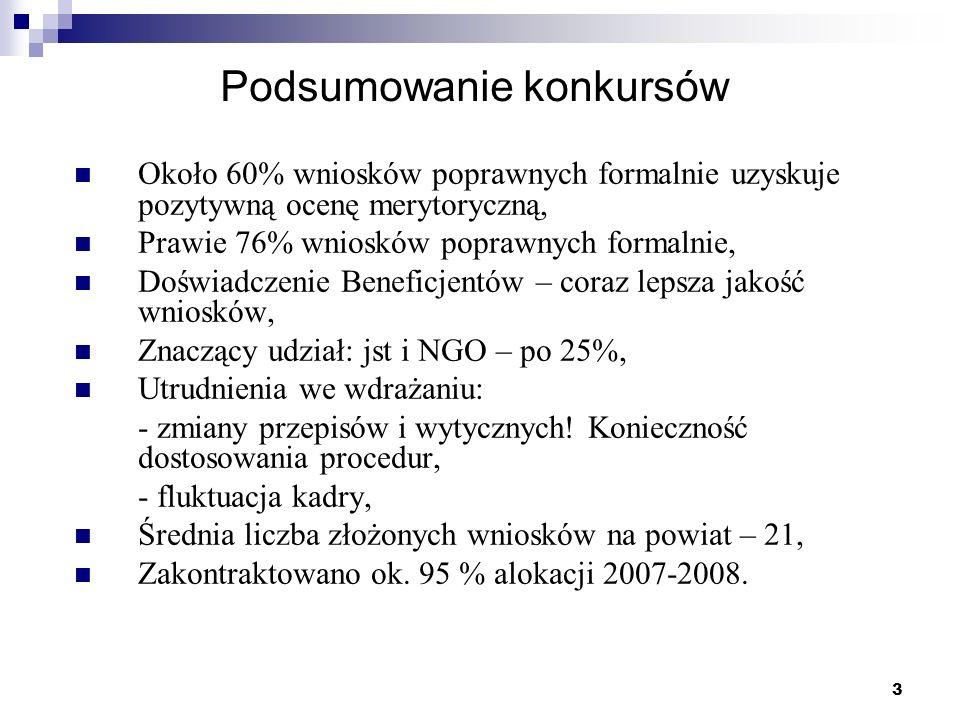 3 Podsumowanie konkursów Około 60% wniosków poprawnych formalnie uzyskuje pozytywną ocenę merytoryczną, Prawie 76% wniosków poprawnych formalnie, Dośw