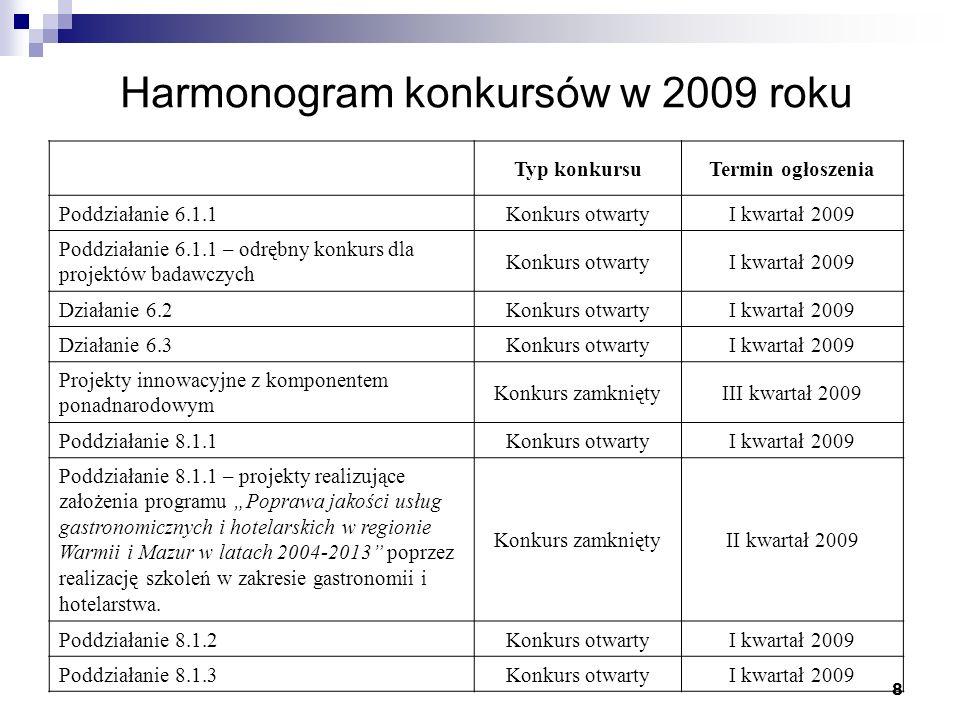 8 Harmonogram konkursów w 2009 roku Typ konkursuTermin ogłoszenia Poddziałanie 6.1.1Konkurs otwartyI kwartał 2009 Poddziałanie 6.1.1 – odrębny konkurs dla projektów badawczych Konkurs otwartyI kwartał 2009 Działanie 6.2Konkurs otwartyI kwartał 2009 Działanie 6.3Konkurs otwartyI kwartał 2009 Projekty innowacyjne z komponentem ponadnarodowym Konkurs zamkniętyIII kwartał 2009 Poddziałanie 8.1.1Konkurs otwartyI kwartał 2009 Poddziałanie 8.1.1 – projekty realizujące założenia programu Poprawa jakości usług gastronomicznych i hotelarskich w regionie Warmii i Mazur w latach 2004-2013 poprzez realizację szkoleń w zakresie gastronomii i hotelarstwa.
