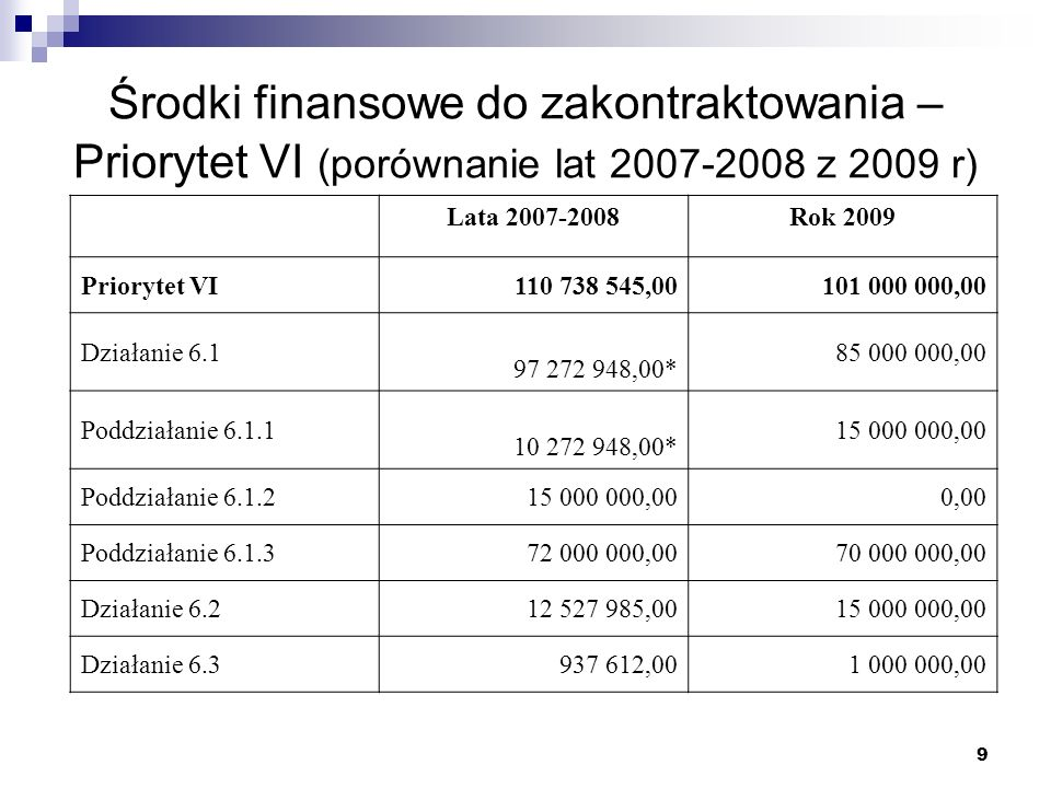9 Środki finansowe do zakontraktowania – Priorytet VI (porównanie lat 2007-2008 z 2009 r) Lata 2007-2008Rok 2009 Priorytet VI 110 738 545,00101 000 000,00 Działanie 6.1 97 272 948,00* 85 000 000,00 Poddziałanie 6.1.1 10 272 948,00* 15 000 000,00 Poddziałanie 6.1.2 15 000 000,000,00 Poddziałanie 6.1.3 72 000 000,0070 000 000,00 Działanie 6.2 12 527 985,0015 000 000,00 Działanie 6.3 937 612,001 000 000,00